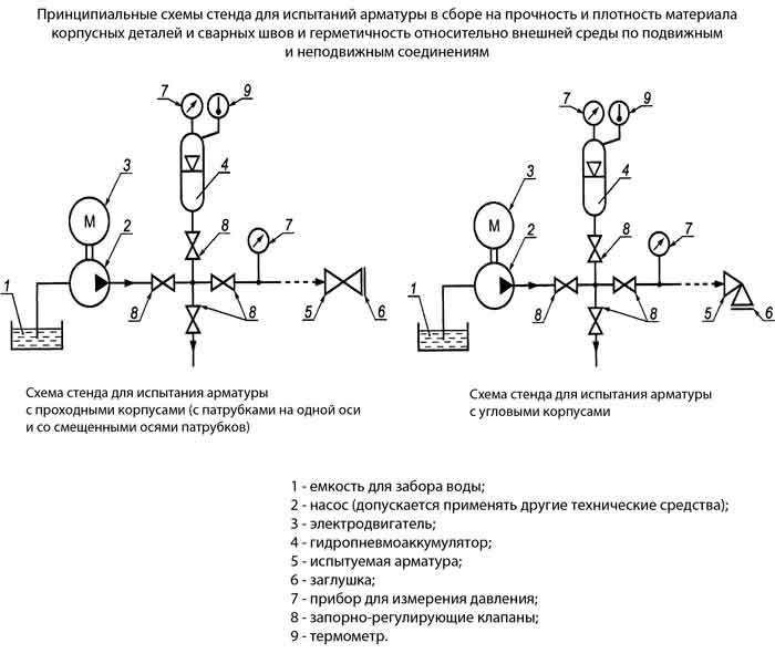 Схемы стендов для испытания