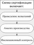 7с схема сертификации