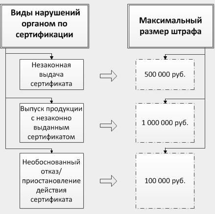Блок-схема административных