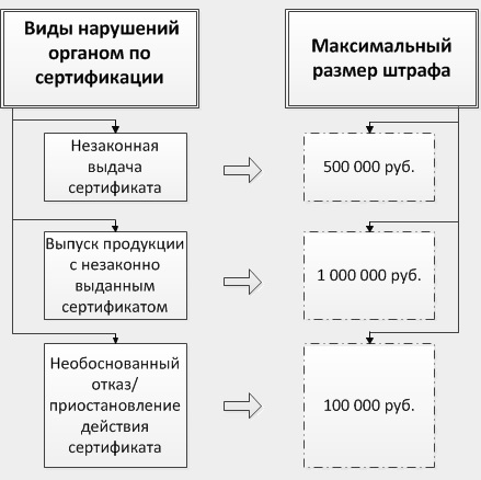 Блок-схема административных правонарушений.